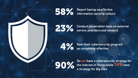 Cybersecurity Preparedness Benchmarking Report