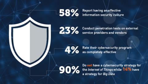 Cybersecurity Preparedness Benchmarking Report